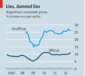 Photo Credit: Economist; INDEC; The State Street PriceStats Inflation Index