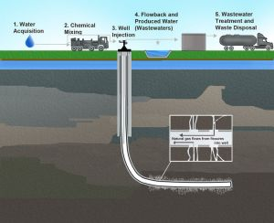 Hydraulic Fracturing Related Activities