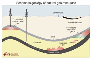 Schematic Geology of Natural Gas Resources Photo Credit: Energy Information Administration via wikimedia commons