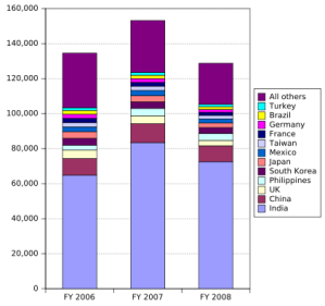 H-1B Visas by Country 2006 - 2008 Photo Credit: Theanphibian via Wikimedia Commons