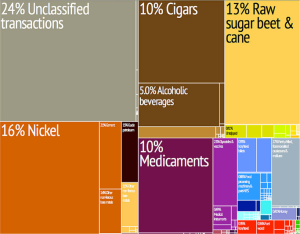 During the US trade embargo, Cuba has been a major exporter of natural resources, cigars and food.  Currently, Cuba seeks to diversify its economy and to benefit from the expected removal of all trade sanctions and the influx of foreign investment.  Courtesy of http:// http://en.wikipedia.org